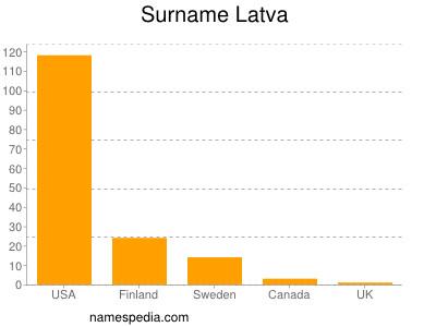 Surname Latva