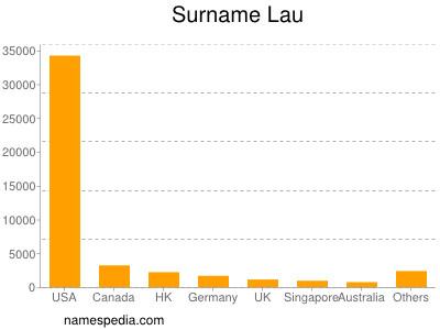 Surname Lau