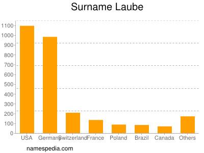 Surname Laube