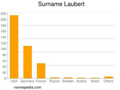 Surname Laubert
