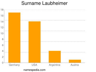 Surname Laubheimer