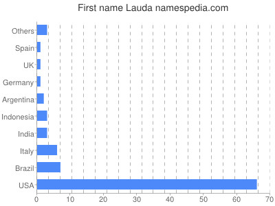 Given name Lauda
