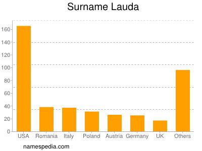 Surname Lauda