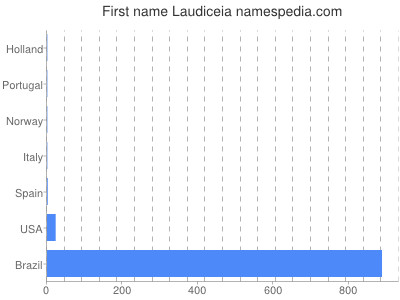 Given name Laudiceia