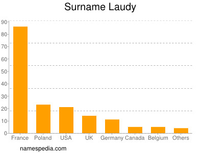 Surname Laudy