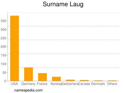 Surname Laug