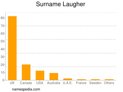 Surname Laugher