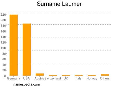 Surname Laumer