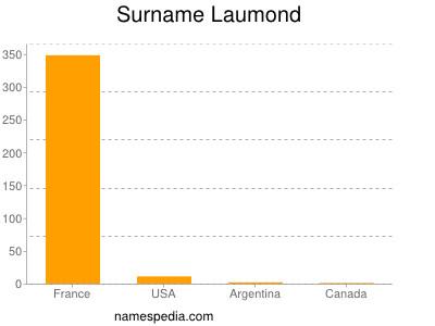 Surname Laumond