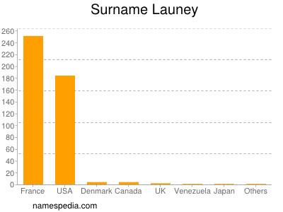 Surname Launey