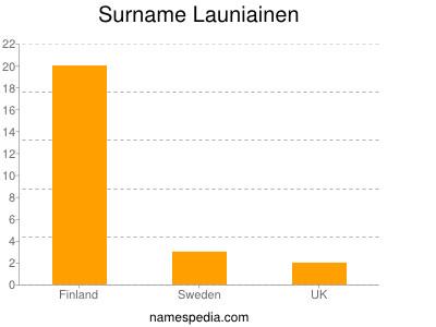 Surname Launiainen