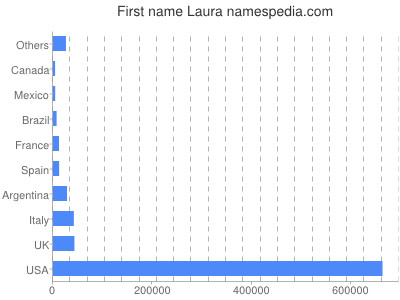 Given name Laura