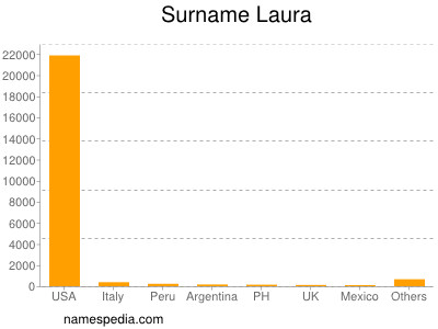 Surname Laura
