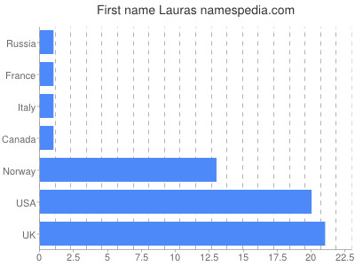 Given name Lauras
