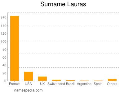 Surname Lauras