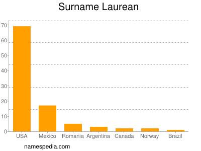 Surname Laurean