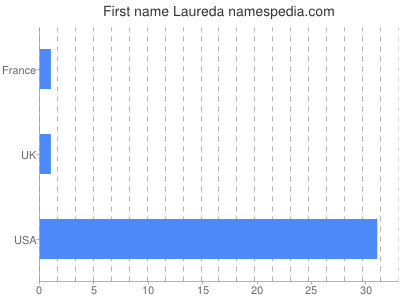 Given name Laureda