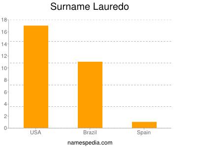 Surname Lauredo