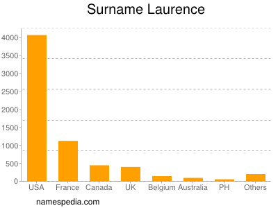 Surname Laurence