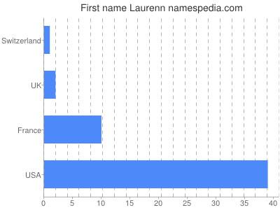 Given name Laurenn