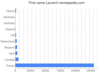 Given name Laurent