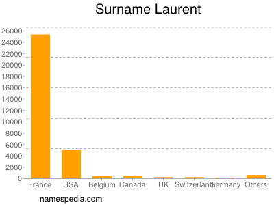 Surname Laurent