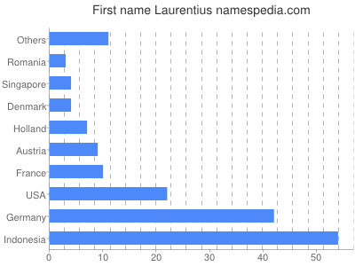Given name Laurentius