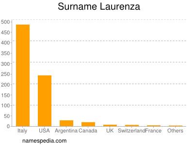 Surname Laurenza