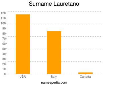 Surname Lauretano