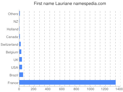 Given name Lauriane
