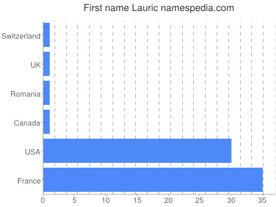 Given name Lauric
