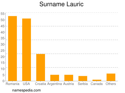 Surname Lauric