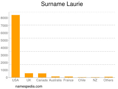 Surname Laurie