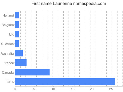 Given name Laurienne
