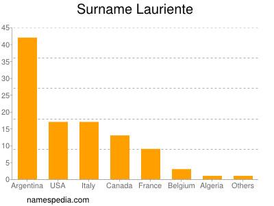 Surname Lauriente