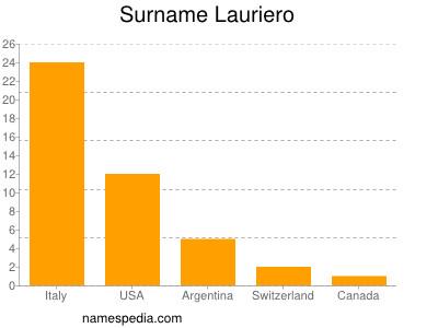 Surname Lauriero