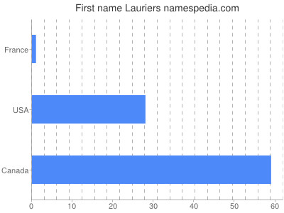 Given name Lauriers