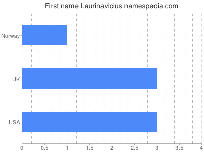 Given name Laurinavicius