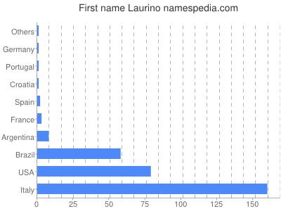 Given name Laurino