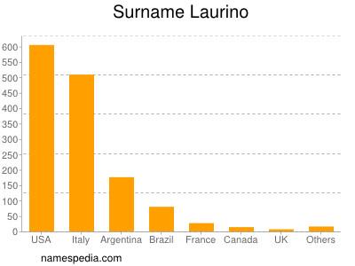 Surname Laurino