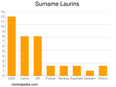 Surname Laurins