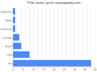 Given name Laurio