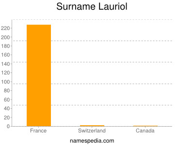 Surname Lauriol