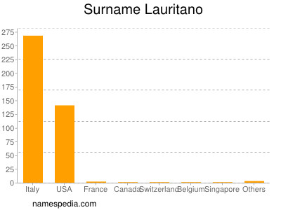 Surname Lauritano