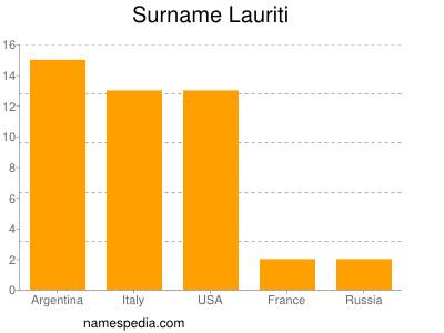 Surname Lauriti