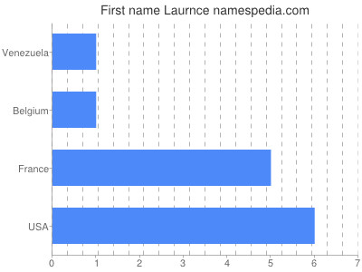 Given name Laurnce