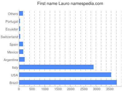 Given name Lauro