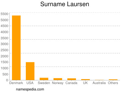 Surname Laursen