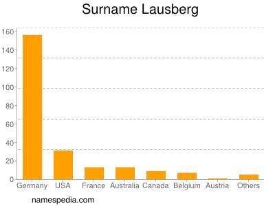 Surname Lausberg