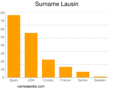 Surname Lausin